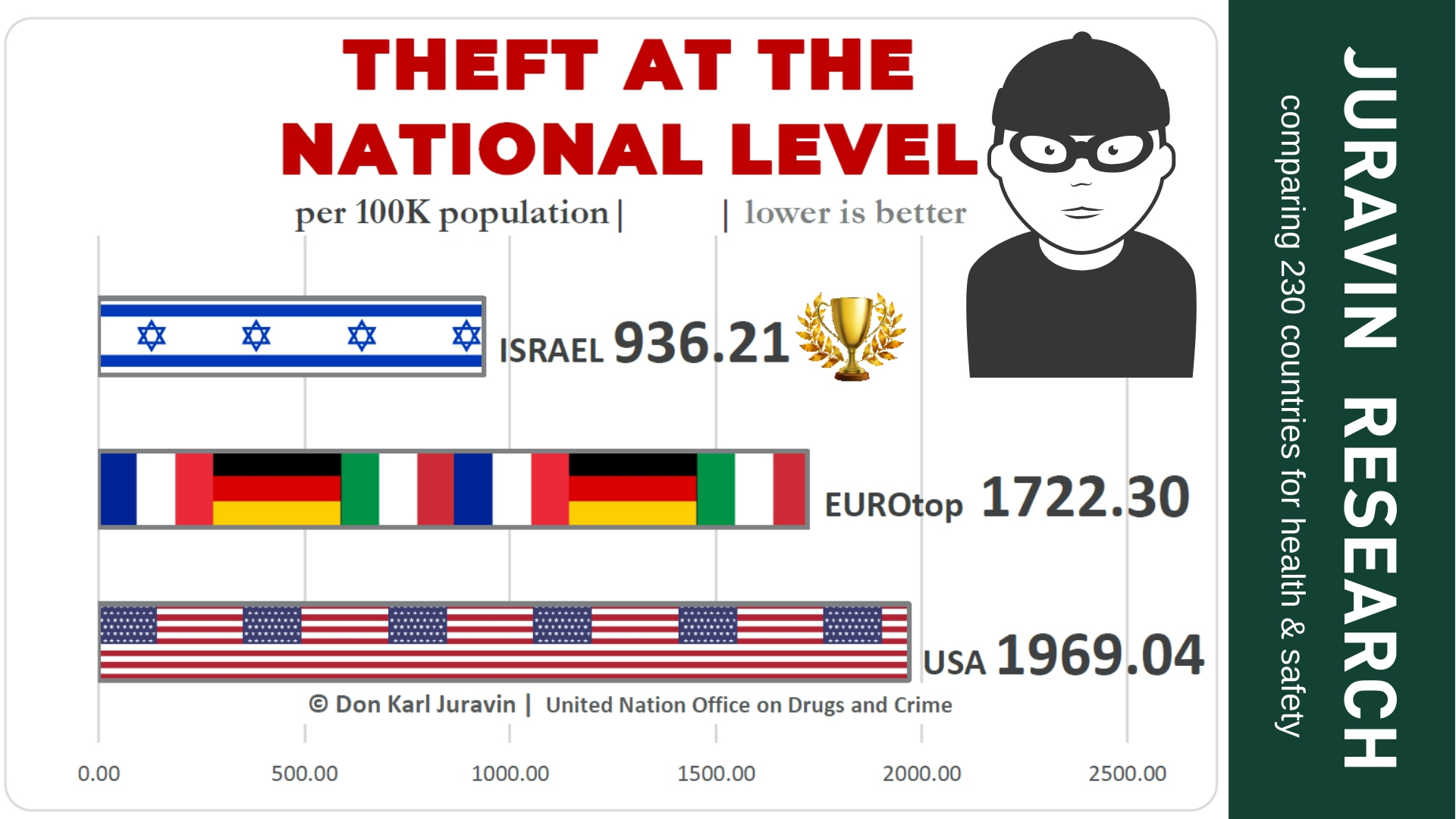 Robbery stats in 230 compared by Holy Land Ministry